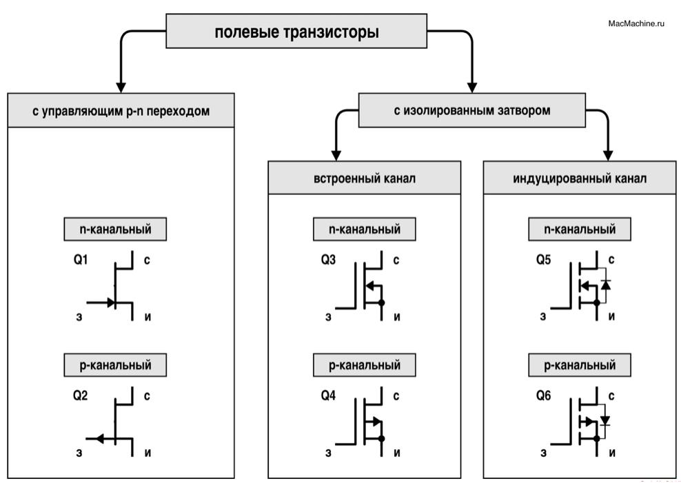 Типы полевых транзисторов и их